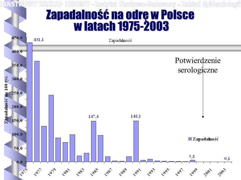 Zapadalność na odrę w Polsce w latach 1975-2003