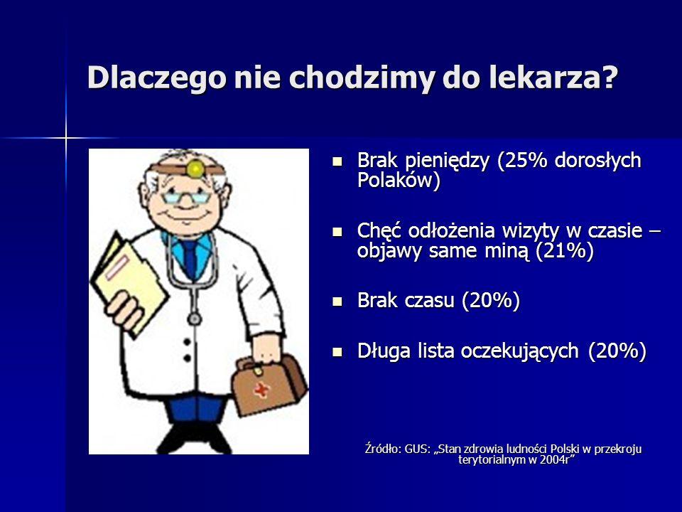 Dlaczego nie chodzimy do lekarza