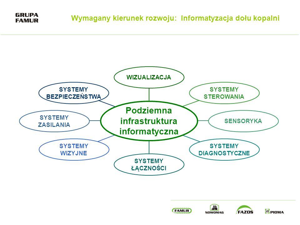 Podziemna infrastruktura informatyczna