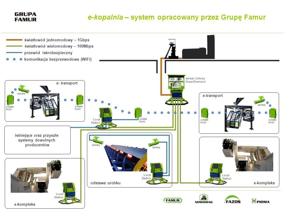 istniejące oraz przyszłe systemy dowolnych producentów