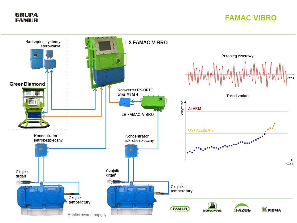 FAMAC VIBRO LS FAMAC VIBRO GreenDiamond Nadrzędne systemy sterowania