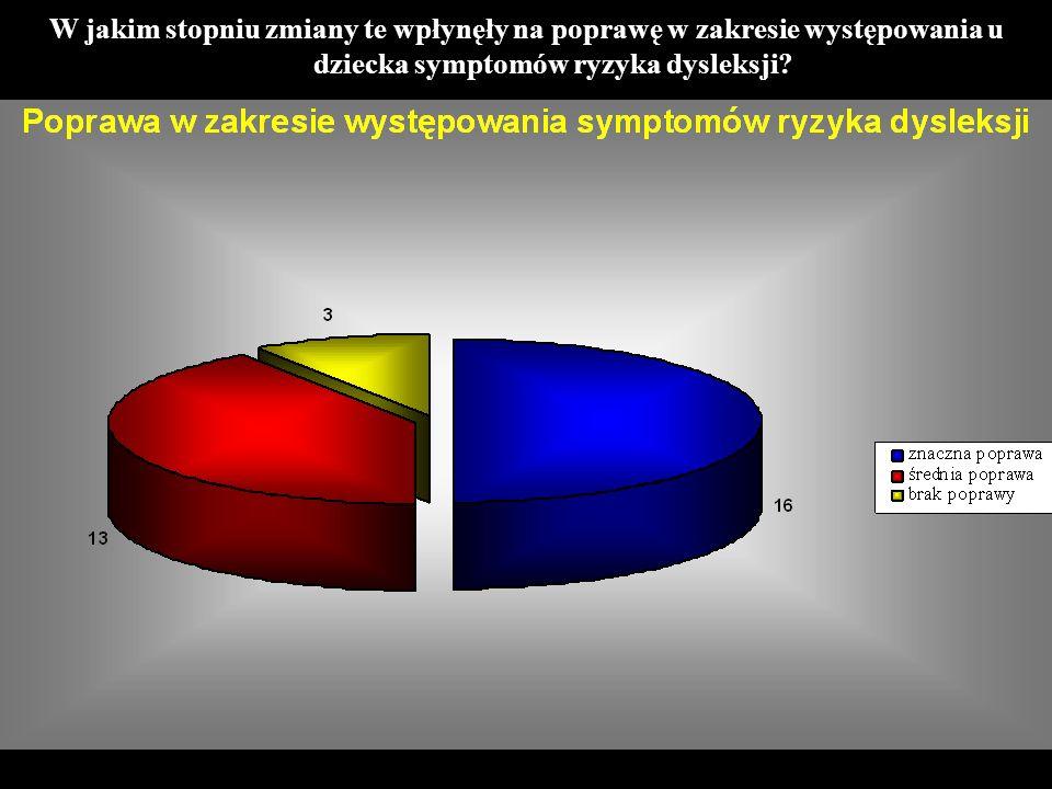 W jakim stopniu zmiany te wpłynęły na poprawę w zakresie występowania u dziecka symptomów ryzyka dysleksji