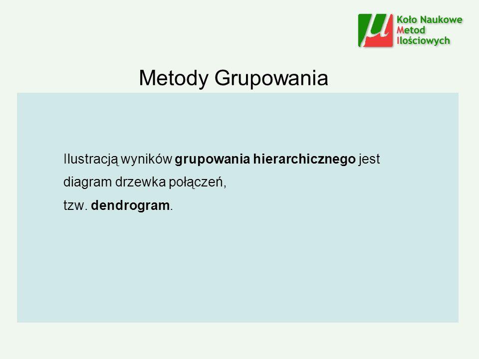 Metody Grupowania Ilustracją wyników grupowania hierarchicznego jest