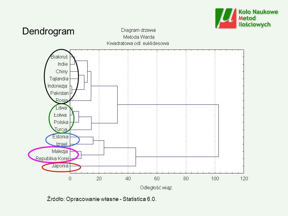 Dendrogram Źródło: Opracowanie własne - Statistica 6.0.