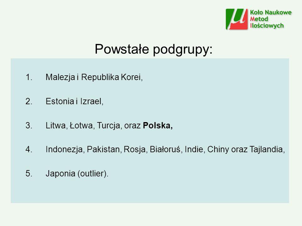 Powstałe podgrupy: Malezja i Republika Korei, Estonia i Izrael,