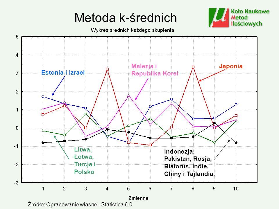 Metoda k-średnich Malezja i Republika Korei Japonia Estonia i Izrael