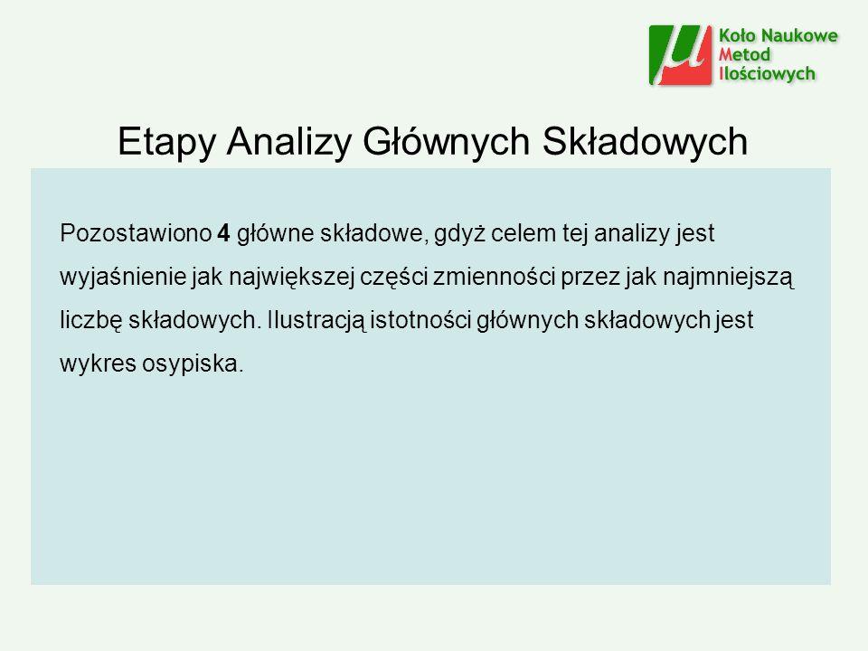Etapy Analizy Głównych Składowych