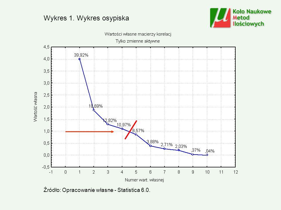 Wykres 1. Wykres osypiska