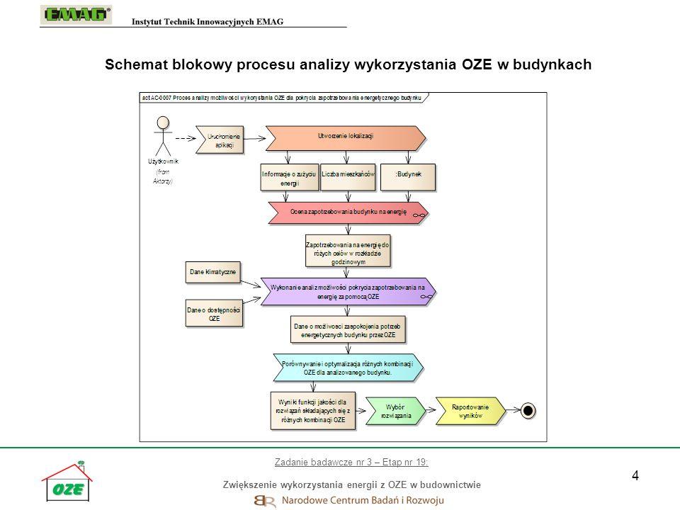 Schemat blokowy procesu analizy wykorzystania OZE w budynkach