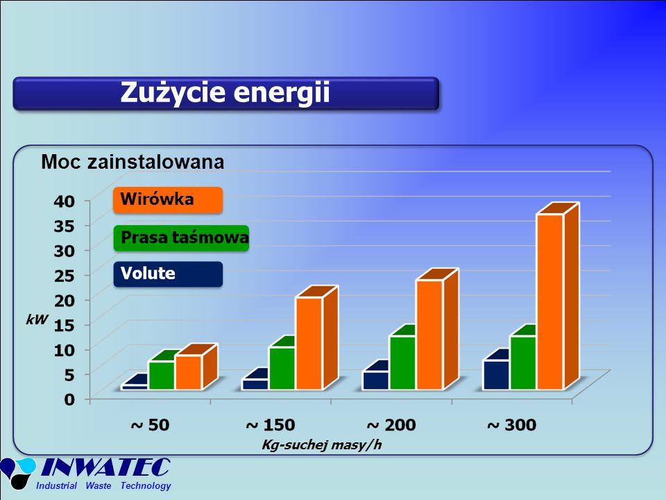 Zużycie energii Moc zainstalowana Wirówka kW Kg-suchej masy/h