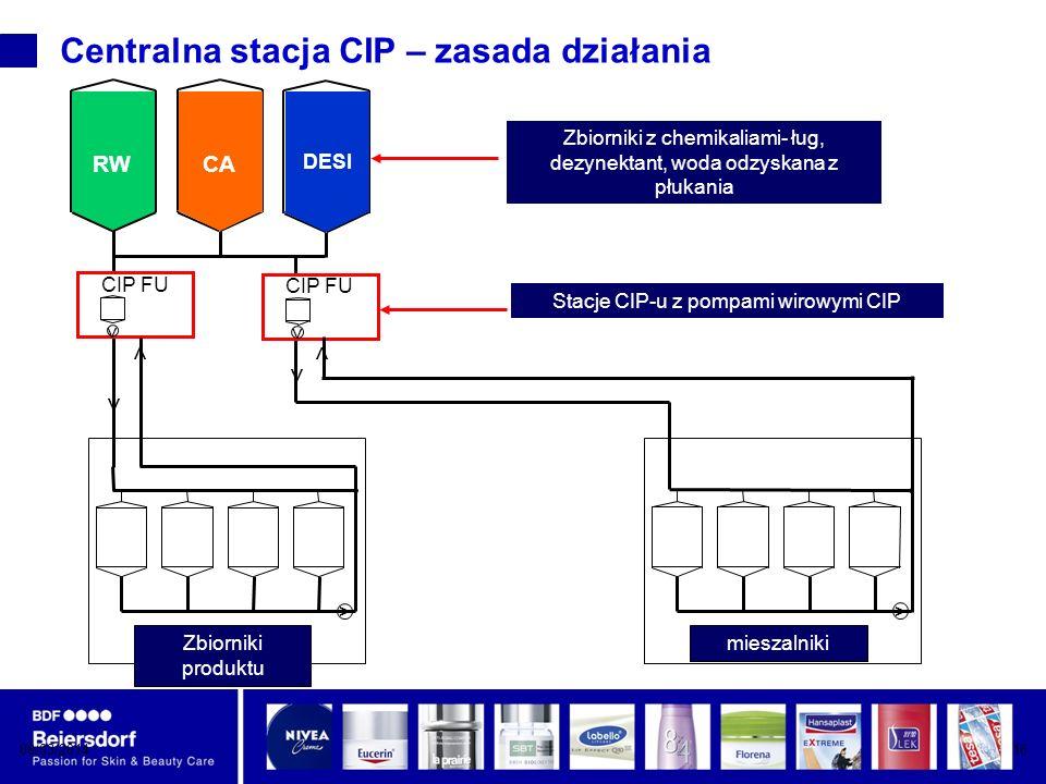 Centralna stacja CIP – zasada działania