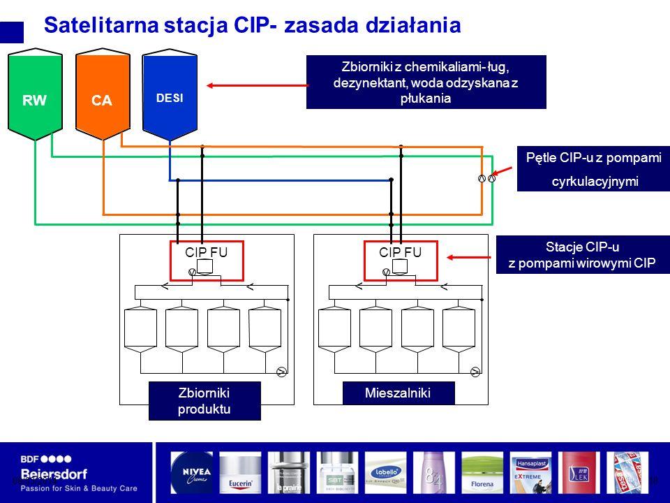 Satelitarna stacja CIP- zasada działania