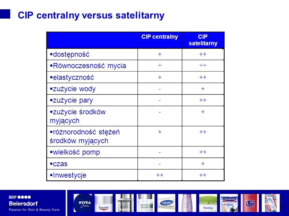 CIP centralny versus satelitarny