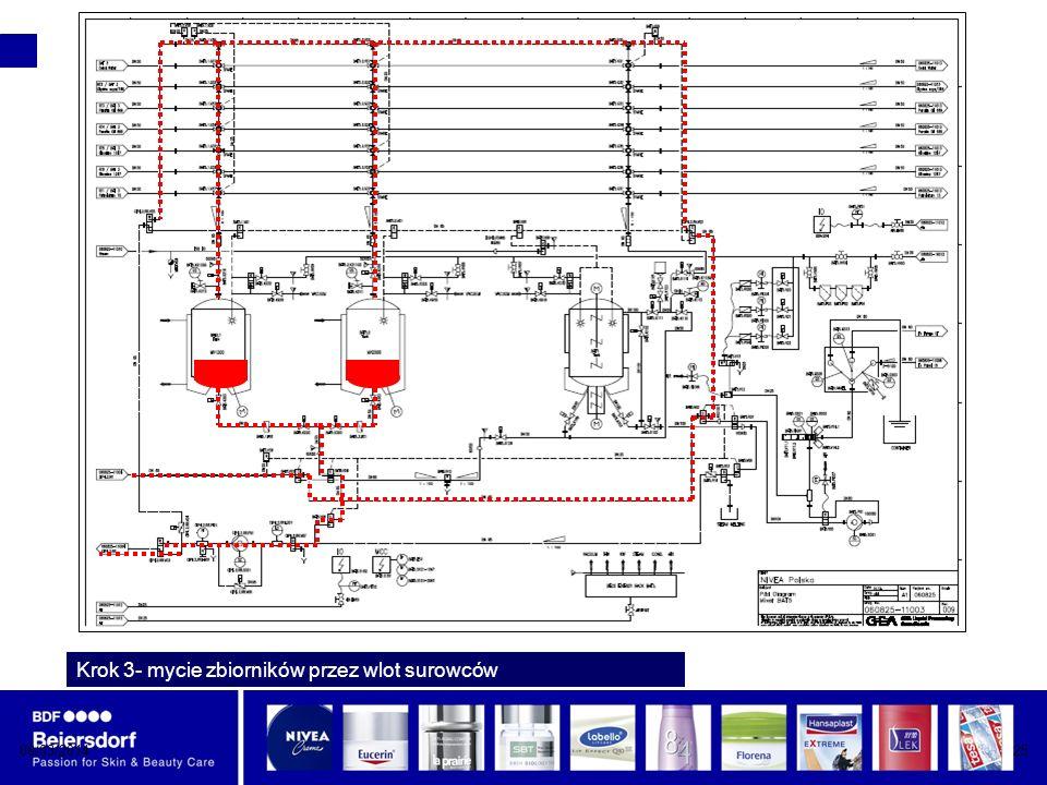Krok 3- mycie zbiorników przez wlot surowców