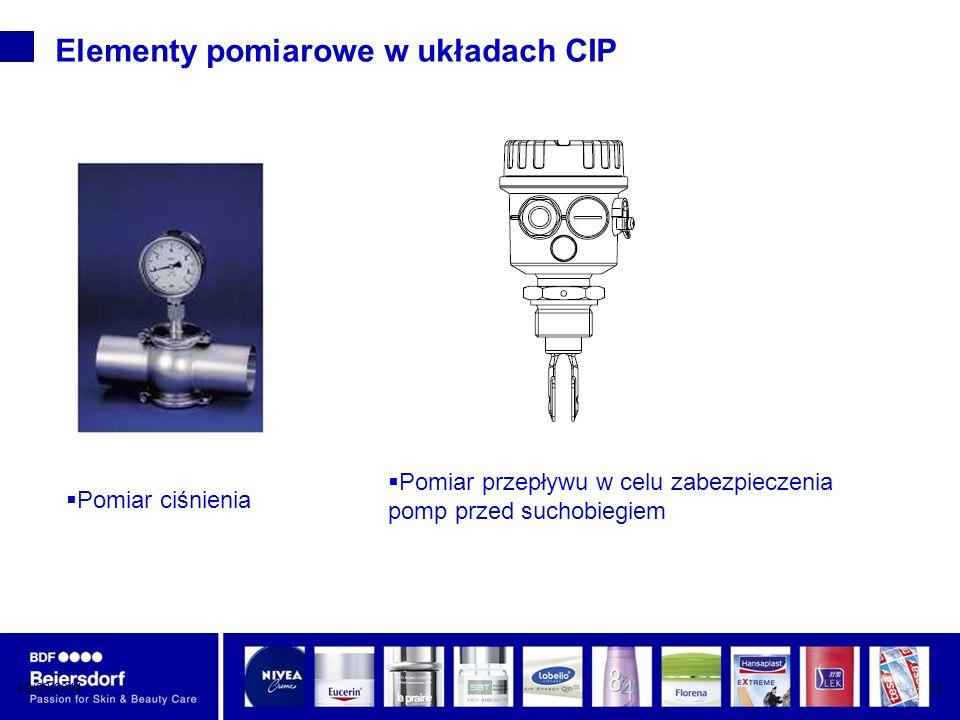 Elementy pomiarowe w układach CIP