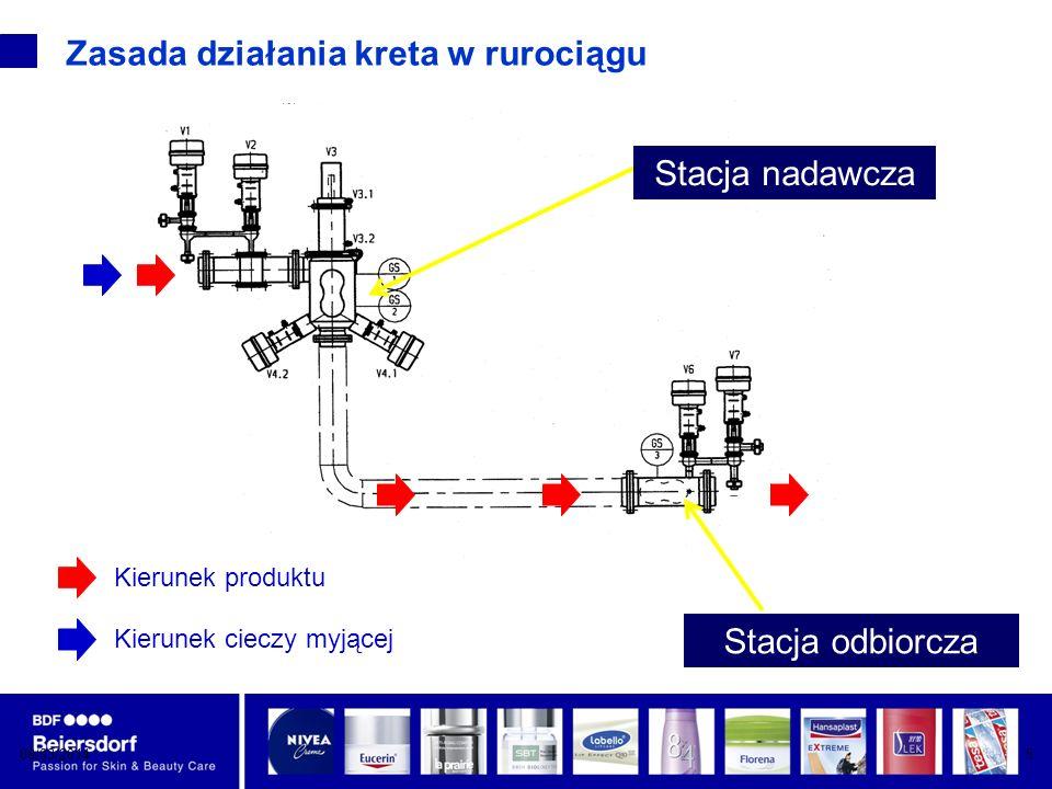Zasada działania kreta w rurociągu