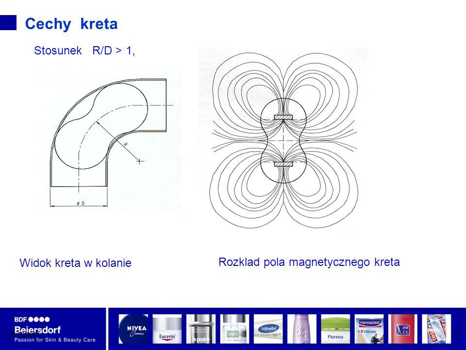 Rozklad pola magnetycznego kreta