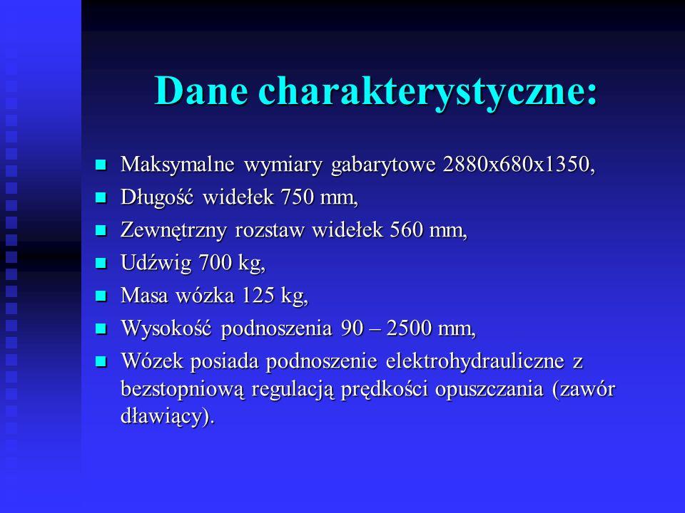 Dane charakterystyczne:
