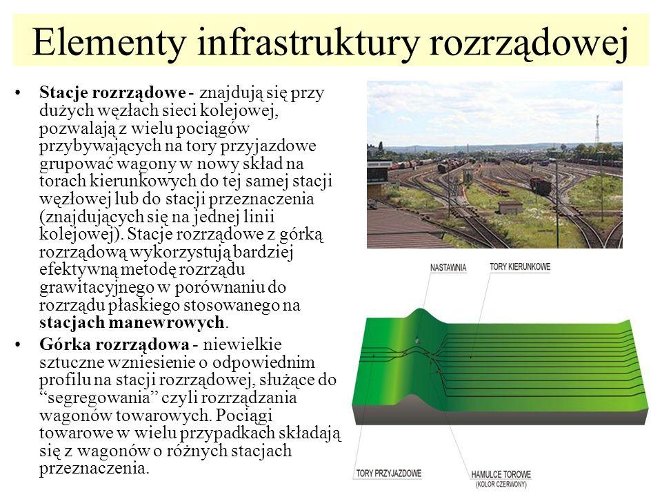 Elementy infrastruktury rozrządowej