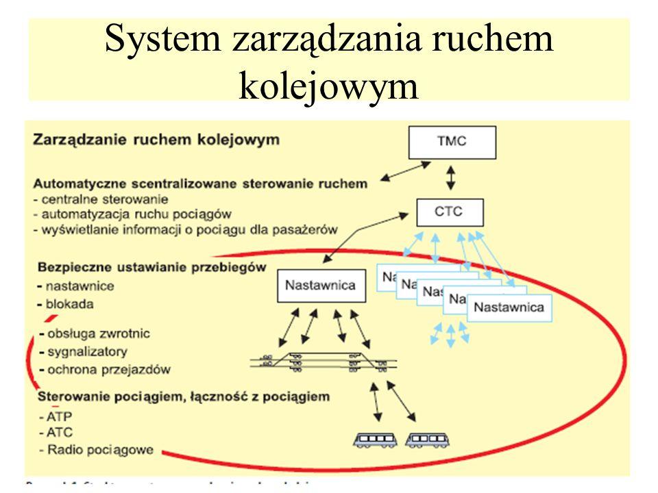 System zarządzania ruchem kolejowym