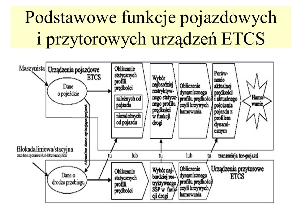 Podstawowe funkcje pojazdowych i przytorowych urządzeń ETCS