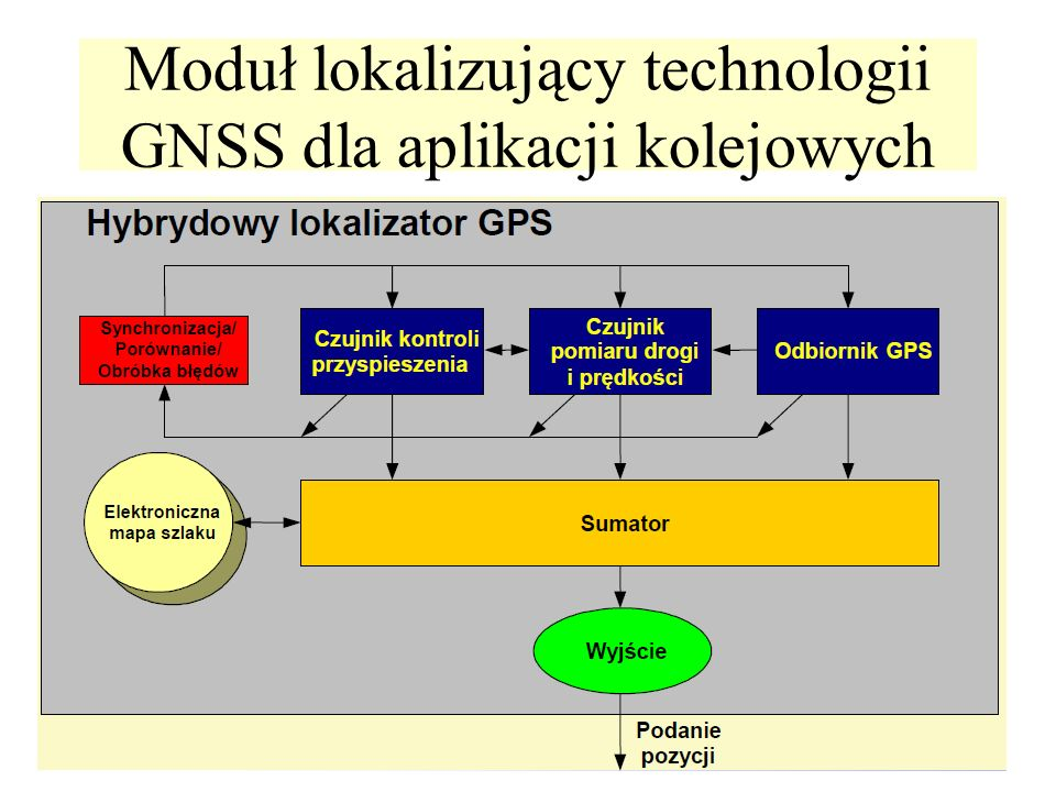 Moduł lokalizujący technologii GNSS dla aplikacji kolejowych