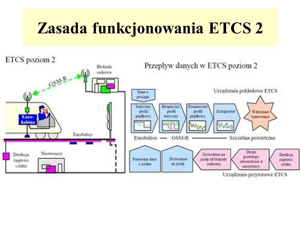 Zasada funkcjonowania ETCS 2