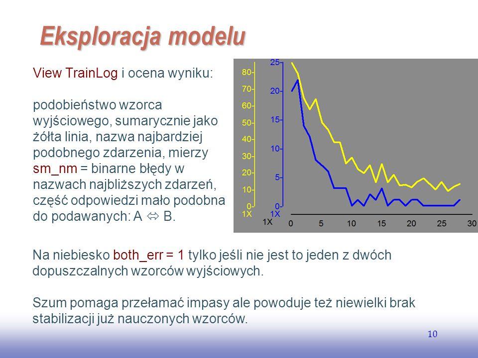 Eksploracja modelu View TrainLog i ocena wyniku: