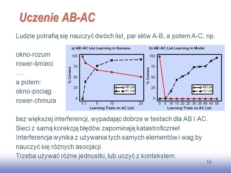 Uczenie AB-AC Ludzie potrafią się nauczyć dwóch list, par słów A-B, a potem A-C, np. okno-rozum. rower-śmieci.