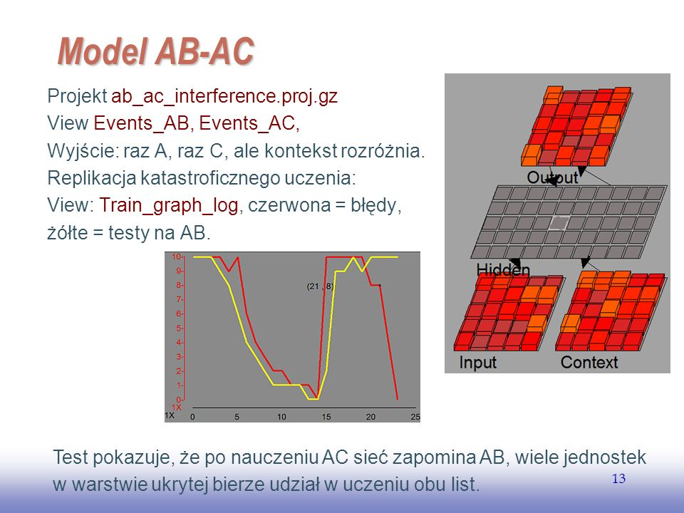 Model AB-AC Projekt ab_ac_interference.proj.gz