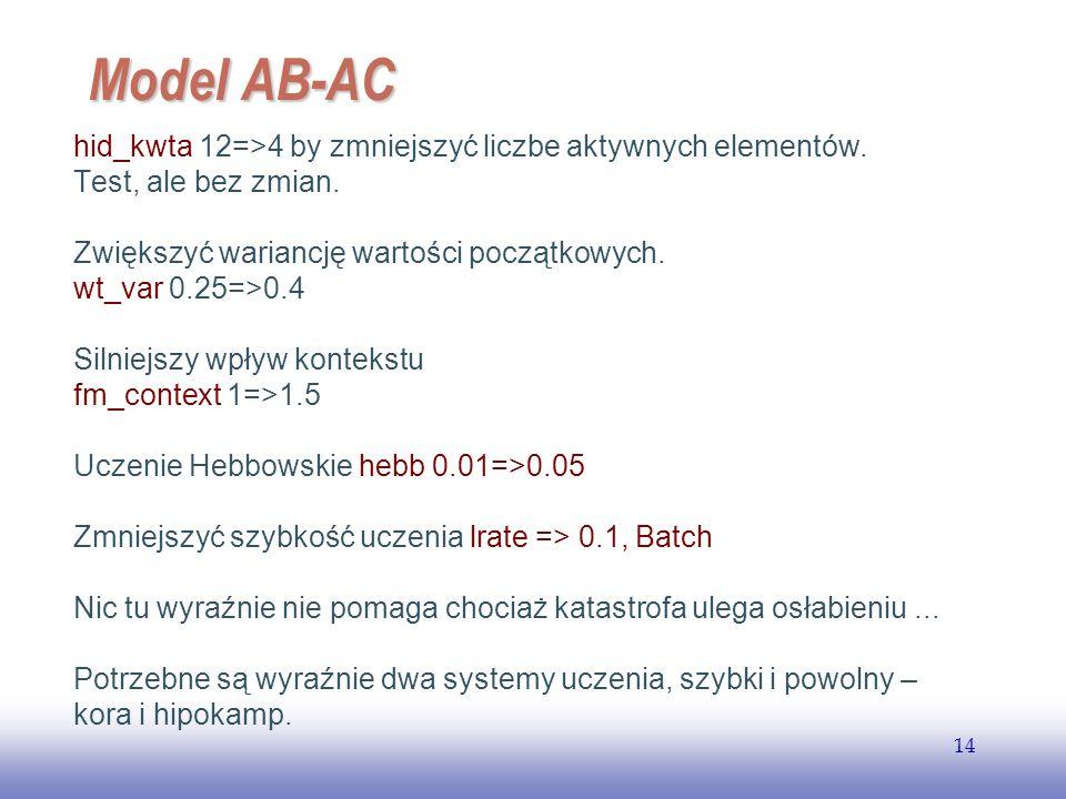 Model AB-AC hid_kwta 12=>4 by zmniejszyć liczbe aktywnych elementów. Test, ale bez zmian. Zwiększyć wariancję wartości początkowych.
