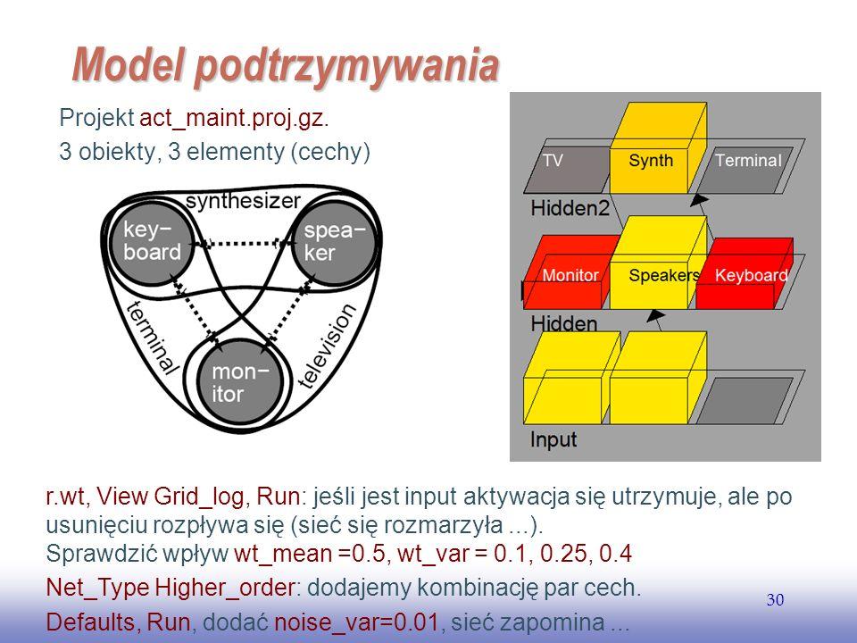 Model podtrzymywania Projekt act_maint.proj.gz.