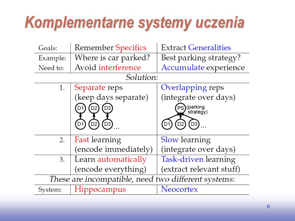 Komplementarne systemy uczenia