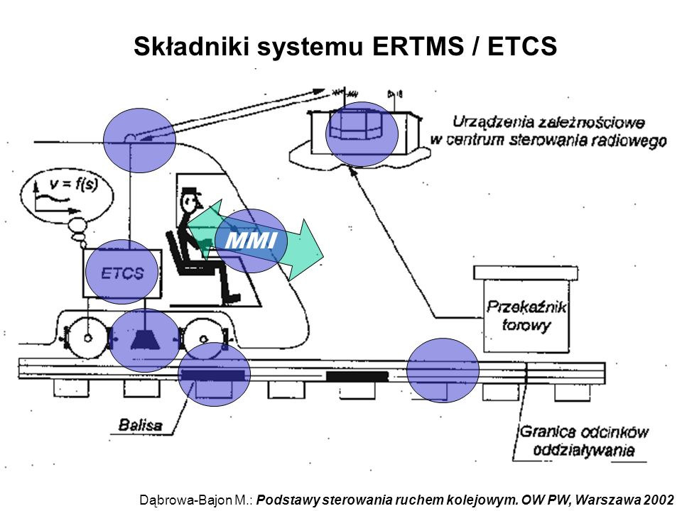 Składniki systemu ERTMS / ETCS