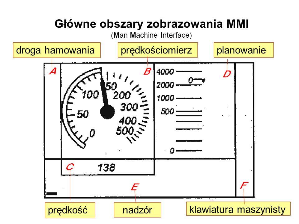Główne obszary zobrazowania MMI (Man Machine Interface)