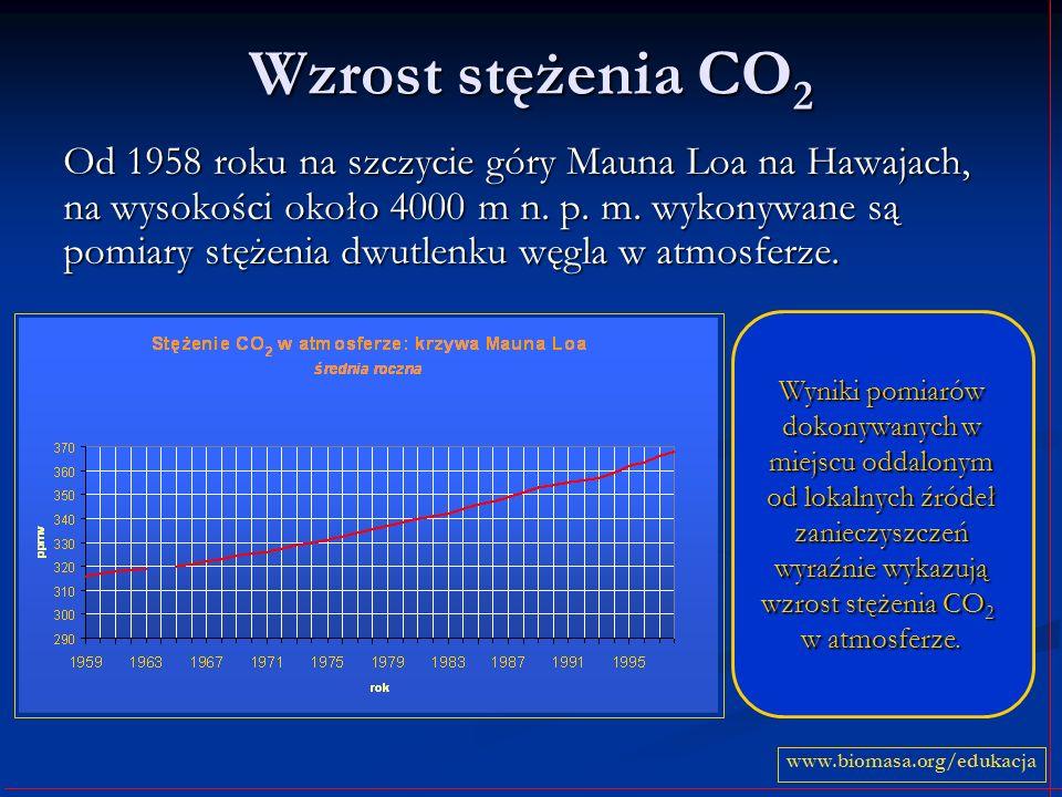 Wzrost stężenia CO2