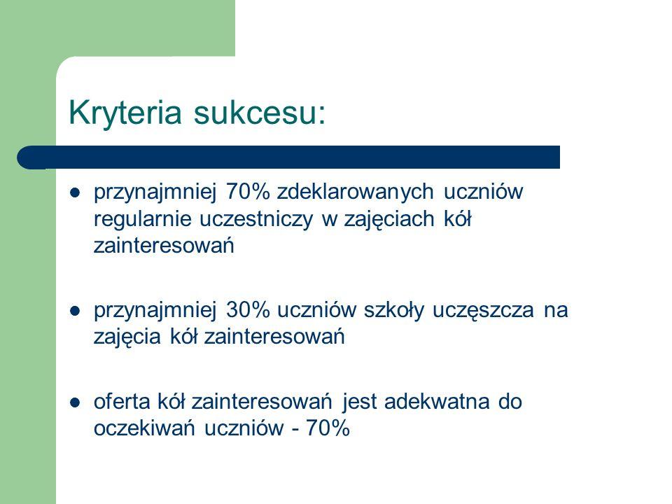 Kryteria sukcesu: przynajmniej 70% zdeklarowanych uczniów regularnie uczestniczy w zajęciach kół zainteresowań.