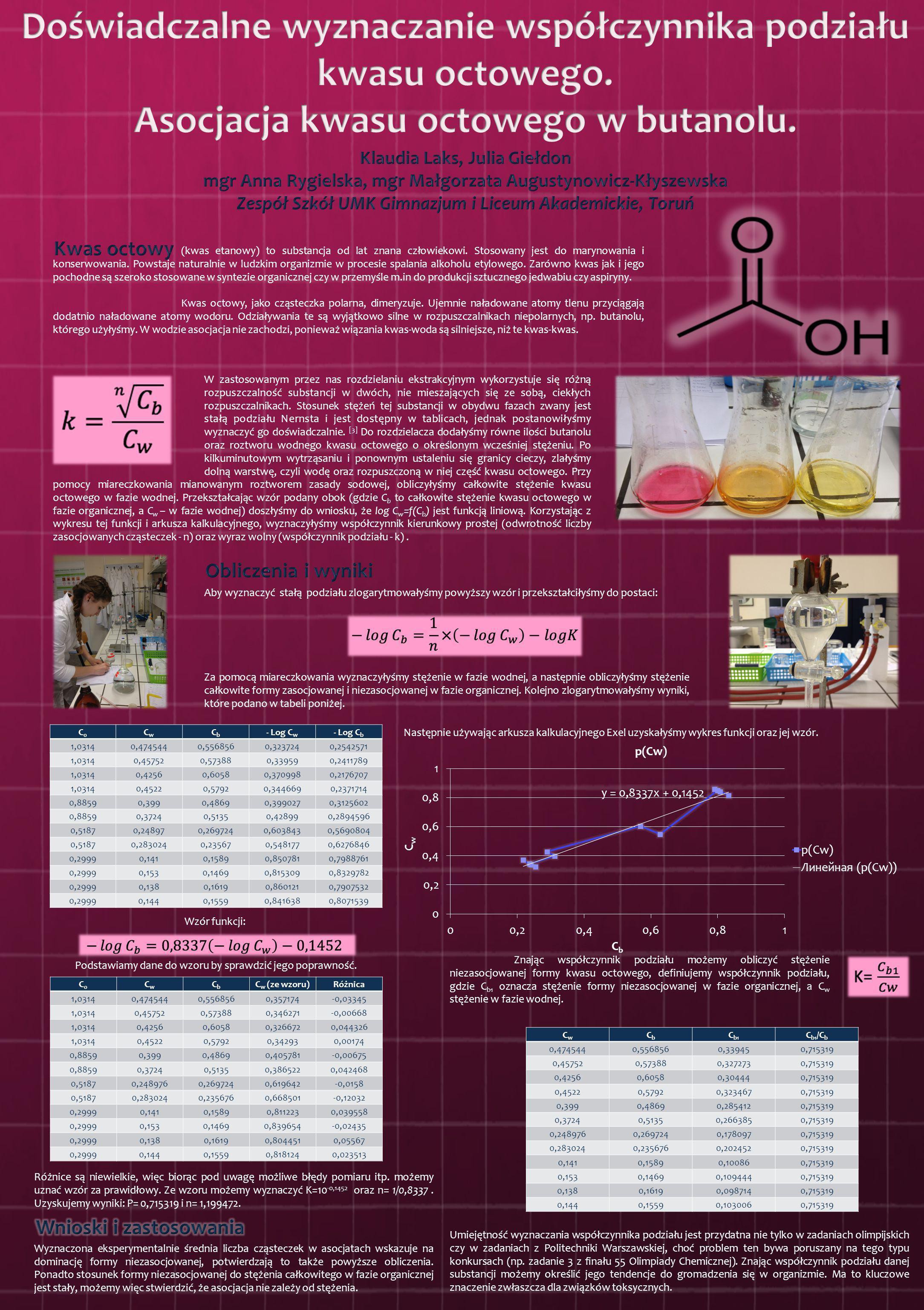 Doświadczalne wyznaczanie współczynnika podziału kwasu octowego.