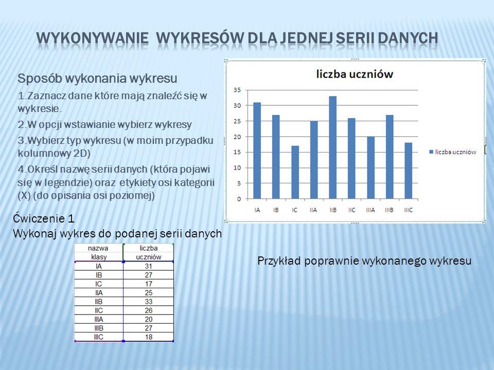 Wykonywanie wykresów dla jednej serii danych