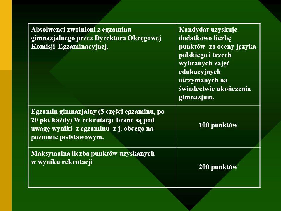 Absolwenci zwolnieni z egzaminu gimnazjalnego przez Dyrektora Okręgowej Komisji Egzaminacyjnej.