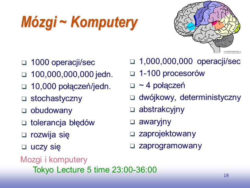 Mózgi ~ Komputery 1,000,000,000 operacji/sec 1000 operacji/sec