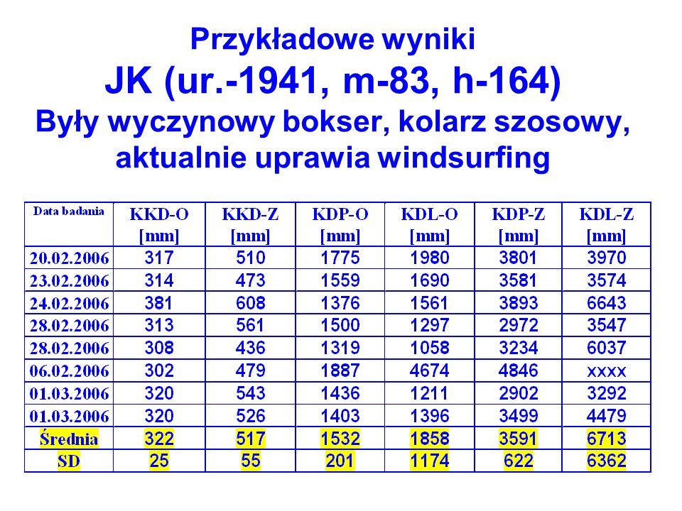 Przykładowe wyniki JK (ur