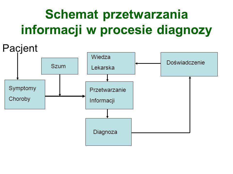 Schemat przetwarzania informacji w procesie diagnozy