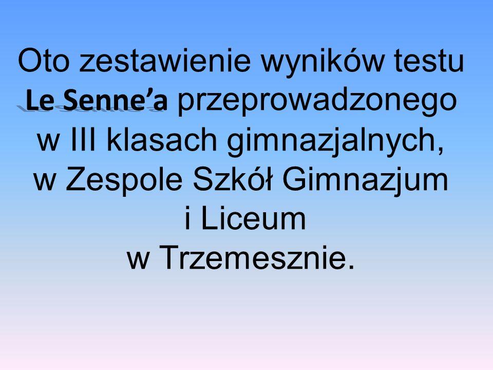 Oto zestawienie wyników testu Le Senne'a przeprowadzonego w III klasach gimnazjalnych, w Zespole Szkół Gimnazjum i Liceum w Trzemesznie.
