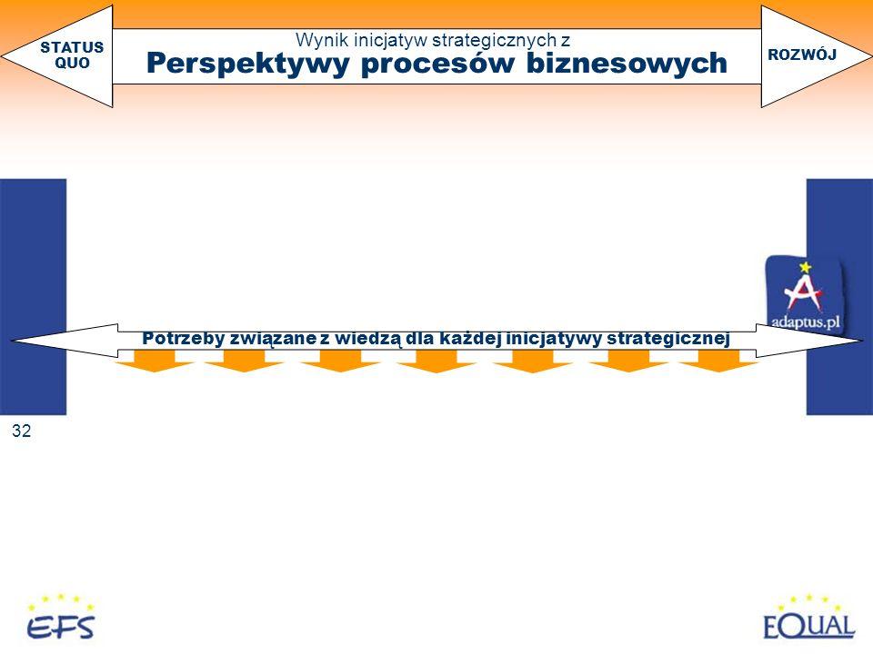 Perspektywy procesów biznesowych