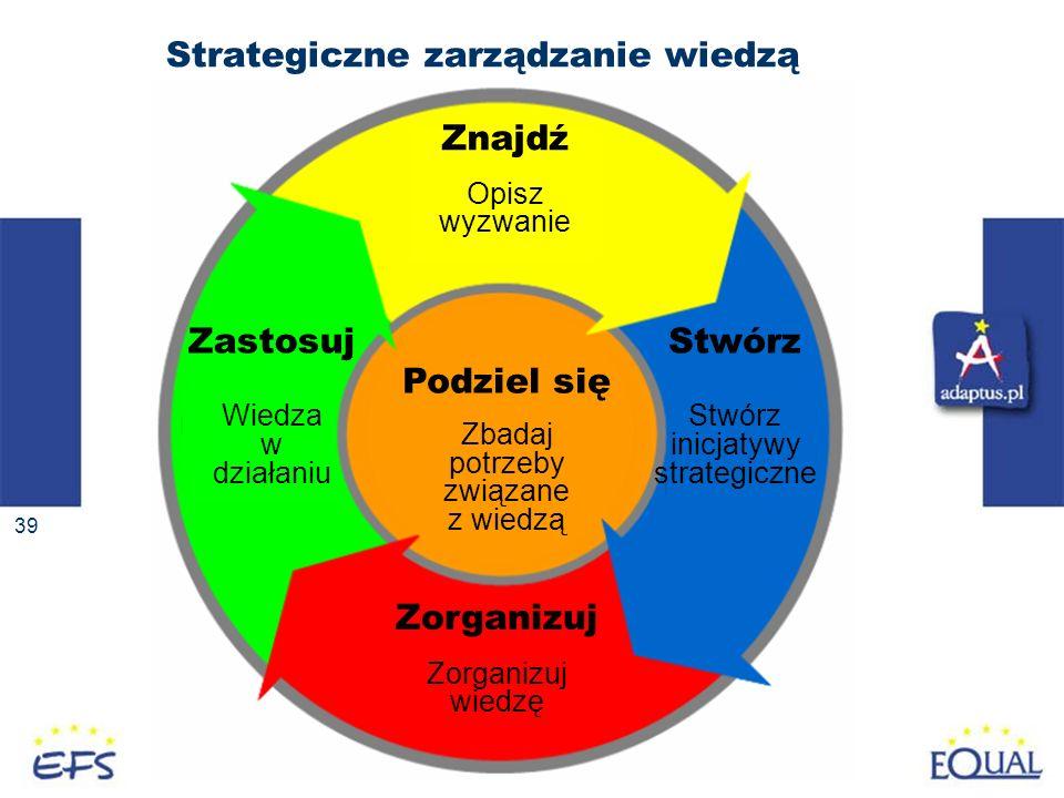 Strategiczne zarządzanie wiedzą