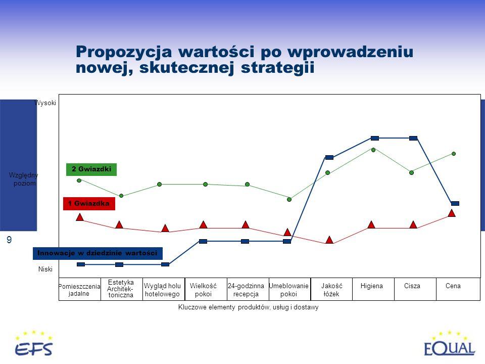 Propozycja wartości po wprowadzeniu nowej, skutecznej strategii