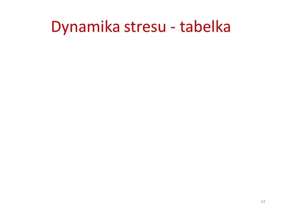 Dynamika stresu - tabelka