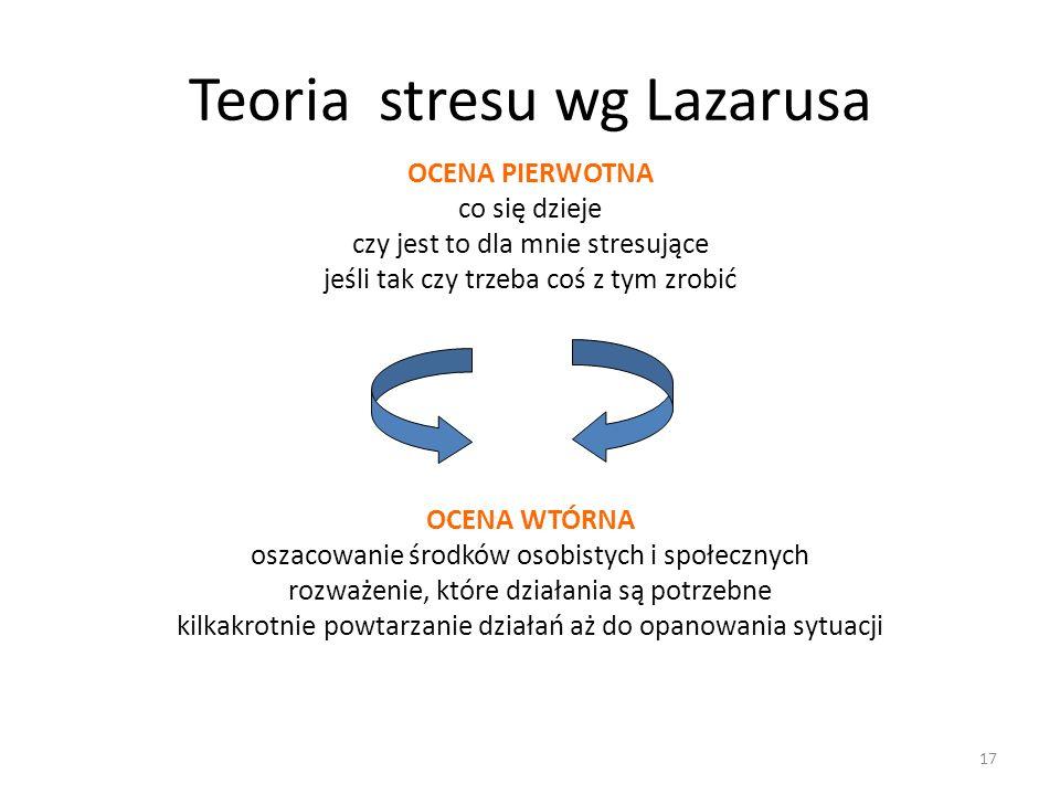 Teoria stresu wg Lazarusa