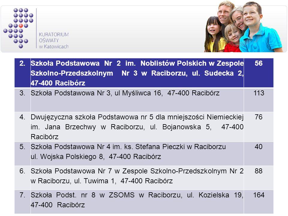 2. Szkoła Podstawowa Nr 2 im. Noblistów Polskich w Zespole Szkolno-Przedszkolnym Nr 3 w Raciborzu, ul. Sudecka 2, 47-400 Racibórz.